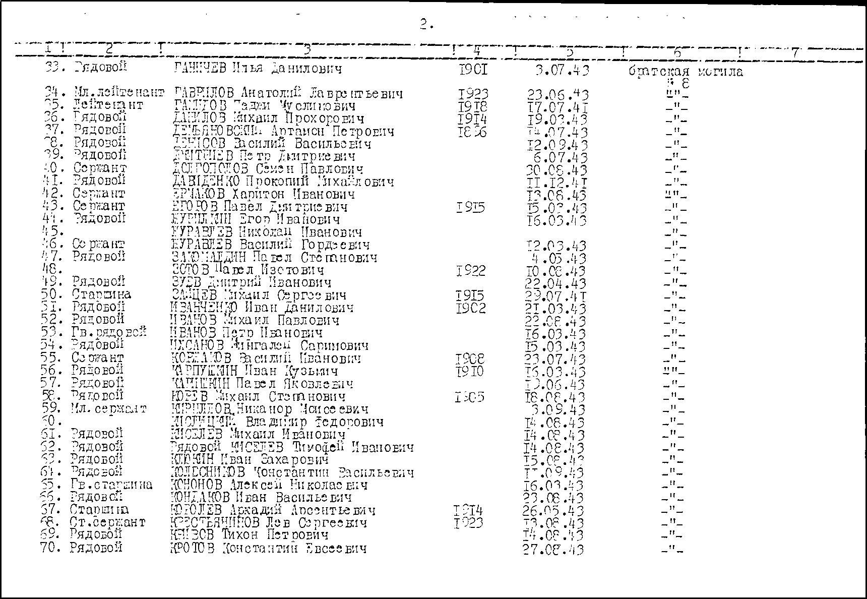 Страница из списка захороненных